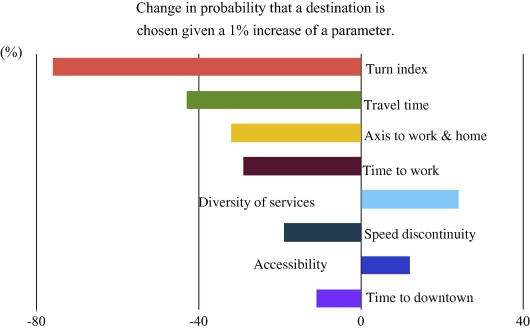 Elasticity of selection of non-work trip location
