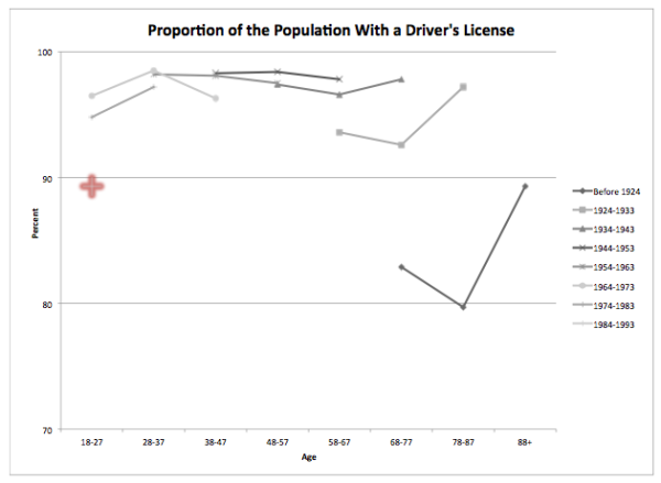 Proportion of population with a driver's license by age and cohort (1990, 2000, 2010).