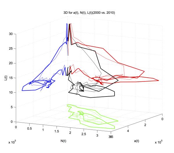 a(t) vs. N(t) vs L(t) (2000 and 2010). 2010 shown as wider lines.