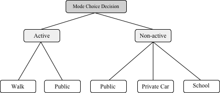 The tree decision for a two-level cross-nested logit model