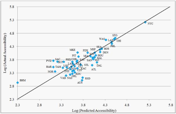 Residual plot of the parsimonious regression model