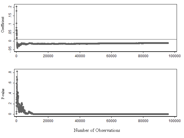 Coefficient-p-value-sample-size (CPS) chart for Transit Share variable