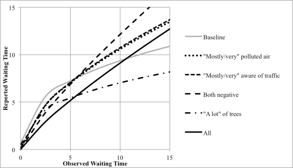 Reported vs. Observed Waiting Times