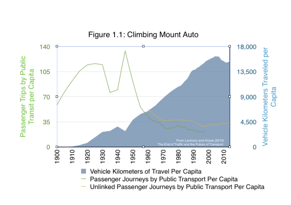 Quarterly figures reveal that vehicle travel per person dipped for most of the 2000s and the early 2010s (total vehicle travel has dipped too, but not as severely owing to population gains). Per-capita vehicle travel is roughly where it was in the late 1990s. And vehicle miles traveled, the number of miles that cars are moving is moving mostly sideways, only surpassing the 2007 peak in 2014. Context helps put the significance in perspective. These trends are following 90 years of steady, almost uniform increases in the amount of automobile traffic. Barring a few exceptions owing to economic downturns or energy shocks, vehicle miles traveled increased almost every year in the US for the entire twentieth century!  From Levinson and Krizek (2015) The End of Traffic and the Future of Transport.    Figure 1.1. Note: The graph shows both linked and unlinked transit trips, as the way transit trips are counted has changed, and there is no continuous series of both over the entire period.  Source: US Census Statistical Abstract http://www.census.gov/prod/2/gen/96statab/app4.pdf and US Federal Highway Administration: Highway Statistics http://www.fhwa.dot.gov/policyinformation/statistics/2012/vmt422c.cfm