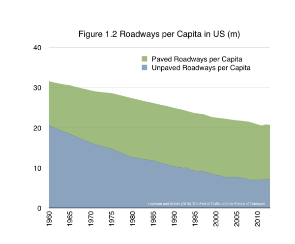 Unpaved roads per capita (and all roads) had been steadily falling, and now appear to be flattening out, as depaving roads becomes more common.  From Levinson and Krizek (2015) The End of Traffic and the Future of Transport. http://davidlevinson.org/the-end-of-traffic-and-the-future-of-transport/   Figure 1.2 Source: Based on Bureau of Transportation Statistics (2015) National Transportation Statistics Table 1-4: Public Road and Street Mileage in the United States by Type of Surface(a) (Thousands of miles). http://www.rita.dot.gov/bts/sites/rita.dot.gov.bts/files/publications/national_transportation_statistics/html/table_01_04.html.