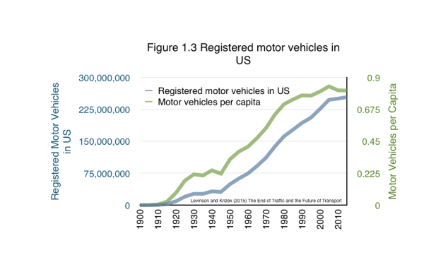 Registered motor vehicles in the US has flattened out, motor vehicles per capita has started to tick downward.  From Levinson and Krizek (2015) The End of Traffic and the Future of Transport. http://davidlevinson.org/the-end-of-traffic-and-the-future-of-transport/   Figure 1.3 Source: US Census Bureau. Statistical Abstract of the United States and Historical Statistical Abstract of the United States http://www.census.gov/compendia/statab/past_years.html.