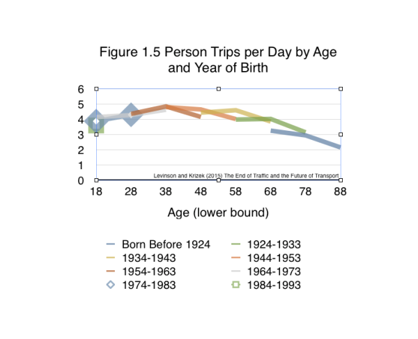 This figure shows how travel by age cohorts are varying in the Twin Cities from household travel survey data. Persons born in the most recent cohorts make fewer trips than persons born in earlier decades at the same age. We are not talking just about Millennials; this is true of Generation X as well. From Levinson and Krizek (2015) The End of Traffic and the Future of Transport. http://davidlevinson.org/the-end-of-traffic-and-the-future-of-transport/ Figure 1.5 Source: Iacono, Michael and Levinson, David (2015) Travel Behavior Over Time: Cohort Analysis of Travel Behavior. Center for Transportation Studies, University of Minnesota.