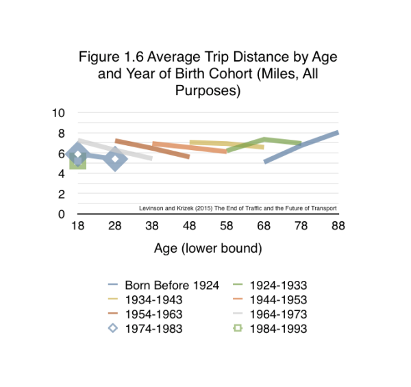 Persons born in the most recent cohorts are traveling shorter distances than people born earlier at the same point in their life.   From Levinson and Krizek (2015) The End of Traffic and the Future of Transport. http://davidlevinson.org/the-end-of-traffic-and-the-future-of-transport/   Figure 1.6 Source: Iacono, Michael and Levinson, David (2015) Travel Behavior Over Time: Cohort Analysis of Travel Behavior. Center for Transportation Studies, University of Minnesota.