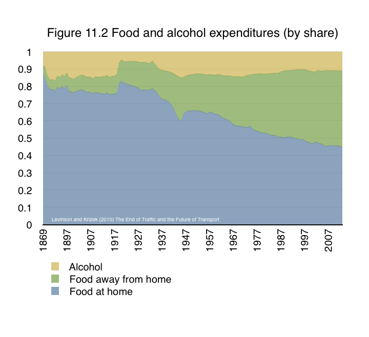 In contrast with reduced shopping, and perhaps because of it, the trends in eating differ from those of retail. Over more than a century, eating out has eaten a larger share of the food budget, as shown in Figure 11.2. Going to restaurants is an increasingly important social activity. This is largely attributed to both efficiencies in food production and higher incomes enabling more of it to be spent on more expensive options.  From Levinson and Krizek (2015) The End of Traffic and the Future of Transport. http://davidlevinson.org/the-end-of-traffic-and-the-future-of-transport/  Figure 11.2 Source: USDA Economic Research Service, Table 1 http://www.ers.usda.gov/data-products/food-expenditures.aspx .