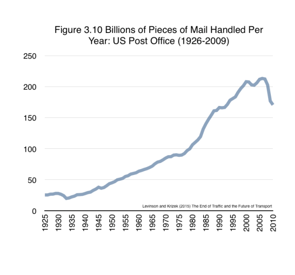 For example, as shown in Figure 3.10, US mail volume increased for decades upon decades until the 1990s. And it started to level off in the 1990s (forming an S shape from 1926 to 1999) with the rise of email and the Internet, and then, since the early 2000s has fallen off a cliff (the beginning of a reverse S). Nobody today expects the number of letters delivered to rise in a decade's time. This same pattern could confront the conventional automobile as we know it today. From Levinson and Krizek (2015) The End of Traffic and the Future of Transport. http://davidlevinson.org/the-end-of-traffic-and-the-future-of-transport/  Figure 3.10 Source: US Postal Service (nd) Pieces of Mail Handled, Number of Post Offices, Income, and Expenses Since 1789.  https://about.usps.com/who-we-are/postal-history/pieces-of-mail-since-1789.htm.