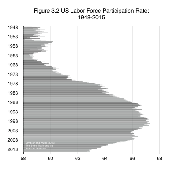 The workforce in the US has continued its drop as technology-enabled productivity reduces the economic value of older and unskilled workers. While the total size of the workforce is at this writing higher than it was at the depth of the Great Recession, a smaller share of the working age population works today. Fewer people are traveling for work, and fewer discretionary trips are made by both workers nervous about spending money and the unemployed who have little or no money to spend. Starting in 2008 in the US, unemployment increased sharply, and though it has since declined, employment participation rates remain much lower as shown   From Levinson and Krizek (2015) The End of Traffic and the Future of Transport. http://davidlevinson.org/the-end-of-traffic-and-the-future-of-transport/  Figure 3.2 Source; US Department of Labor - Bureau of Labor Statistics (2015) Labor Force Statistics from the Current Population Survey http://data.bls.gov/timeseries/LNS11300000.