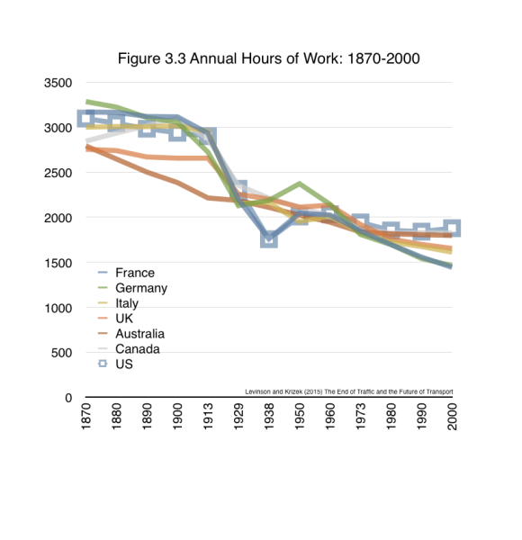 Americans now work fewer hours over their career than their working grandparents, and probably their parents (for annual hours. There has been  little change over the past 7 decades). They start their careers later, extending the pre-work period into their twenties, taking advantage of productivity gains of parents and ancestors, and borrowing against future productivity. They also retire earlier, post-work retirement starts into their fifties, reaping the rewards of our collective productivity. Vacation time has not changed much in recent decades.   From Levinson and Krizek (2015) The End of Traffic and the Future of Transport. http://davidlevinson.org/the-end-of-traffic-and-the-future-of-transport/  Figure 3.3 Source: Huberman & Minns (2007) – The times they are not changin': Days and hours of work in Old and New Worlds, 1870–2000. Explorations in Economic History, 44(4):538–567. via Max Roser Our World in Data http://ourworldindata.org/data/economic-development-work-standard-of-living/working-hours/.