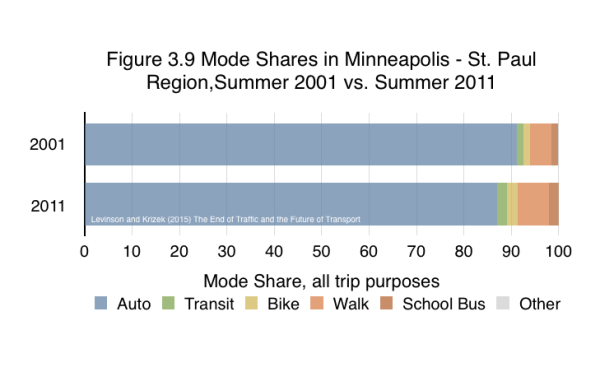 Other mobility options in cities have become more available, attractive, and increasingly used. While the rise of car sharing, ride-sourcing, bike sharing, etc. are generally still too small to measure, walking, biking, and even transit are holding their own or growing compared to the automobile.  Transit use is up nationally due to the large investments in rail lines, that 20 percent increase in transit use in the decade (amounting to about 1 percent of all travel) is far less the 10 percent drop in per capita passenger travel by motor vehicles (about 8 percent of all travel). Recapitalizing transit has had marginal effects. Rather, the decline in per capita auto use is a death of a thousand cuts rather than one clear perpetrator. Walking, biking, school bus, and telecommuting are also all up. Some of that is due to changing preferences, some to the economy as discussed in earlier sections.  School buses are likely due to changes in schools (which are bigger and farther apart) and increased movement away from the neighborhood school. Illustrative data for the Twin Cities is shown in the FIgure. From Levinson and Krizek (2015) The End of Traffic and the Future of Transport. http://davidlevinson.org/the-end-of-traffic-and-the-future-of-transport/  Figure 3.9 Source: Schoner, Jessica, Greg Lindsey, and David Levinson (2015) Travel Behavior Over Time. MnDOT Report.