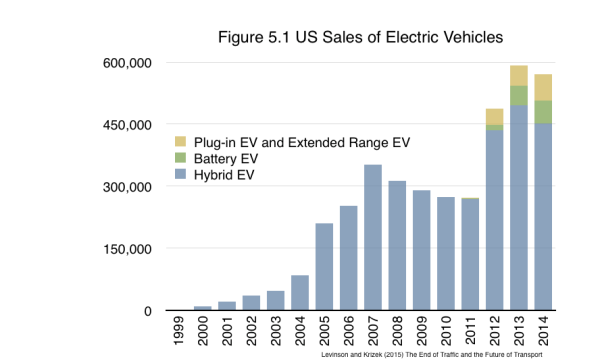 In the early 2000s, Hybrid-Electric Vehicles (HEVs) started to become visible (especially in California), overcoming the range concerns as  electric power would be used on city streets, and the ICE could recharge the battery, at somewhat higher sales price than conventional vehicles. As shown in Figure 5.1, US sales are generally rising, but are still small for Hybrids and Electric Vehicles.  Sales outside the US are similarly low.   From Levinson and Krizek (2015) The End of Traffic and the Future of Transport. http://davidlevinson.org/the-end-of-traffic-and-the-future-of-transport/    Figure 5.1 Source: Electric Drive Transportation Association (2015) Electric Drive Sales Dashboard http://electricdrive.org/index.php?ht=d/sp/i/20952/pid/20952.