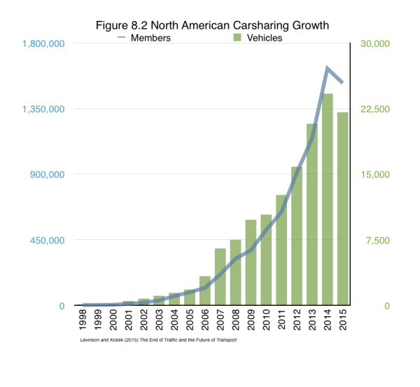 Figure 8.2 shows trends on carsharing in North America. It is not clear where market saturation is, and whether the dip in 2015 is just a data issue or indicative that perhaps ridesharing is stealing some carsharing thunder. Notably carsharing company Shift shuttered in Las Vegas in mid-2015.    From Levinson and Krizek (2015) The End of Traffic and the Future of Transport. http://davidlevinson.org/the-end-of-traffic-and-the-future-of-transport/   Figure 8.2 Source:  Shaheen, Susan and Adam Cohen (2015) Innovative Mobility Carsharing Outlook: Carsharing Market Overview, Analysis, and Trends – Summer 2015 http://innovativemobility.org/?project=innovative-mobility-carsharing-outlook-summer-2015.