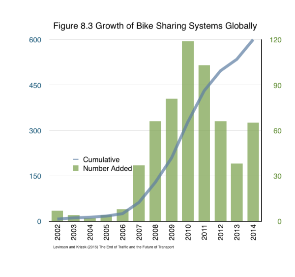 "Bike sharing systems have grown in many cities worldwide From Levinson and Krizek (2015) The End of Traffic and the Future of Transport. http://davidlevinson.org/the-end-of-traffic-and-the-future-of-transport/  Figure 8.3 Source: McCarthy, Niall ""Bike Sharing Takes Off"" Statista http://www.statista.com/chart/1148/bike-sharing-takes-off/ ."