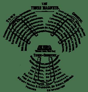 Howard-three-magnets