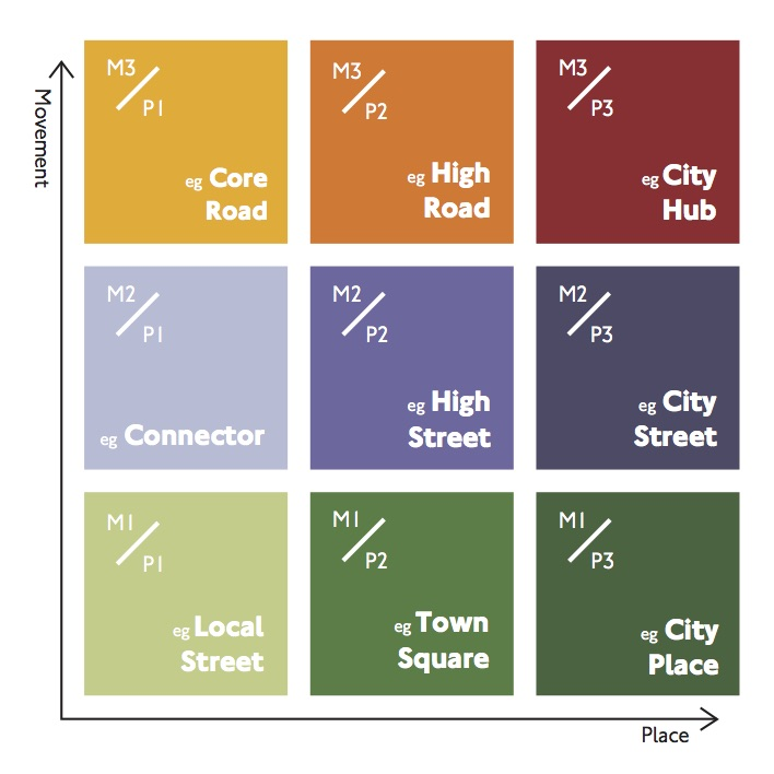 Streets types matrix from Transport for London looking at tradeoff of Movement and Place. http://content.tfl.gov.uk/street-types-matrix.pdf