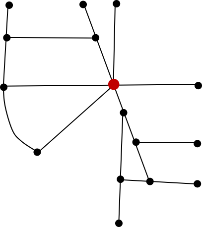 RED NODE INDICATING HIGHEST BETWEENNESS VALUE FOR THIS NETWORK