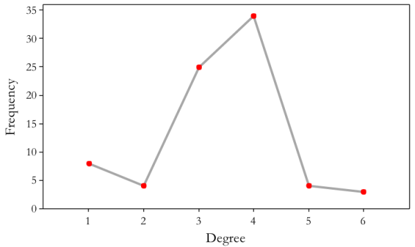 Degree Distribution Graph for Metropolis