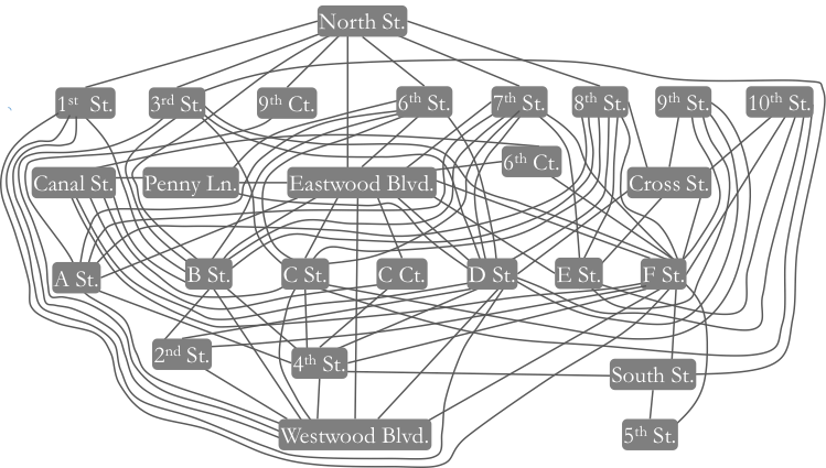 DUAL STREET NETWORK VIEW OF METROPOLIS WITH SEGMENTS AS NODES AND INTERSECTIONS AS LINKS