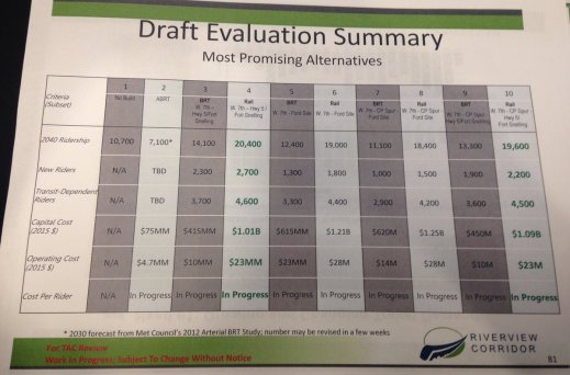 Riverview Corridor Draft Evaluation Summary