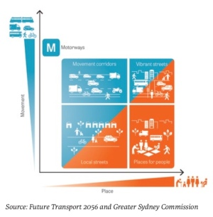 Movement and Places Framework. Source: TfNSW and GSC