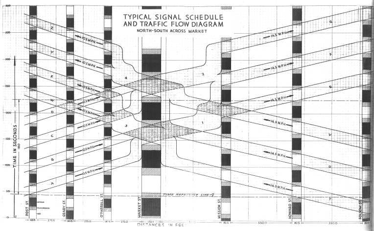 Typical_Signal_Schedule_and_Traffic_Flow_Diagram,_North-South_across_Market_(1929).png