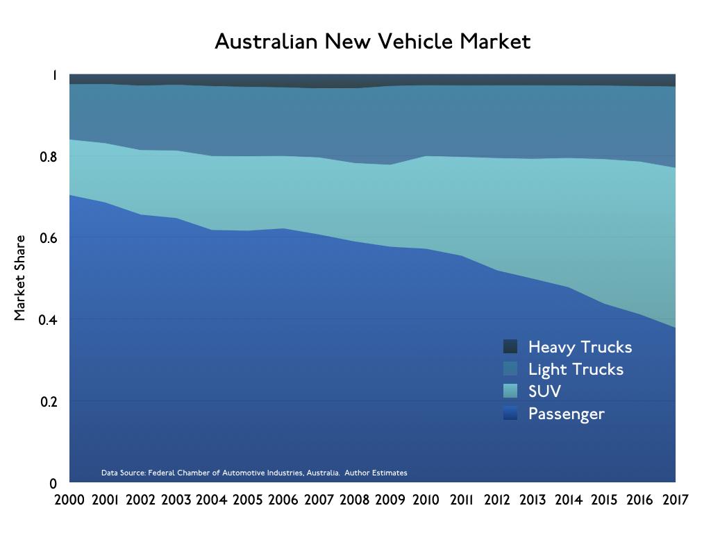 AustralianNewCarMarket.001