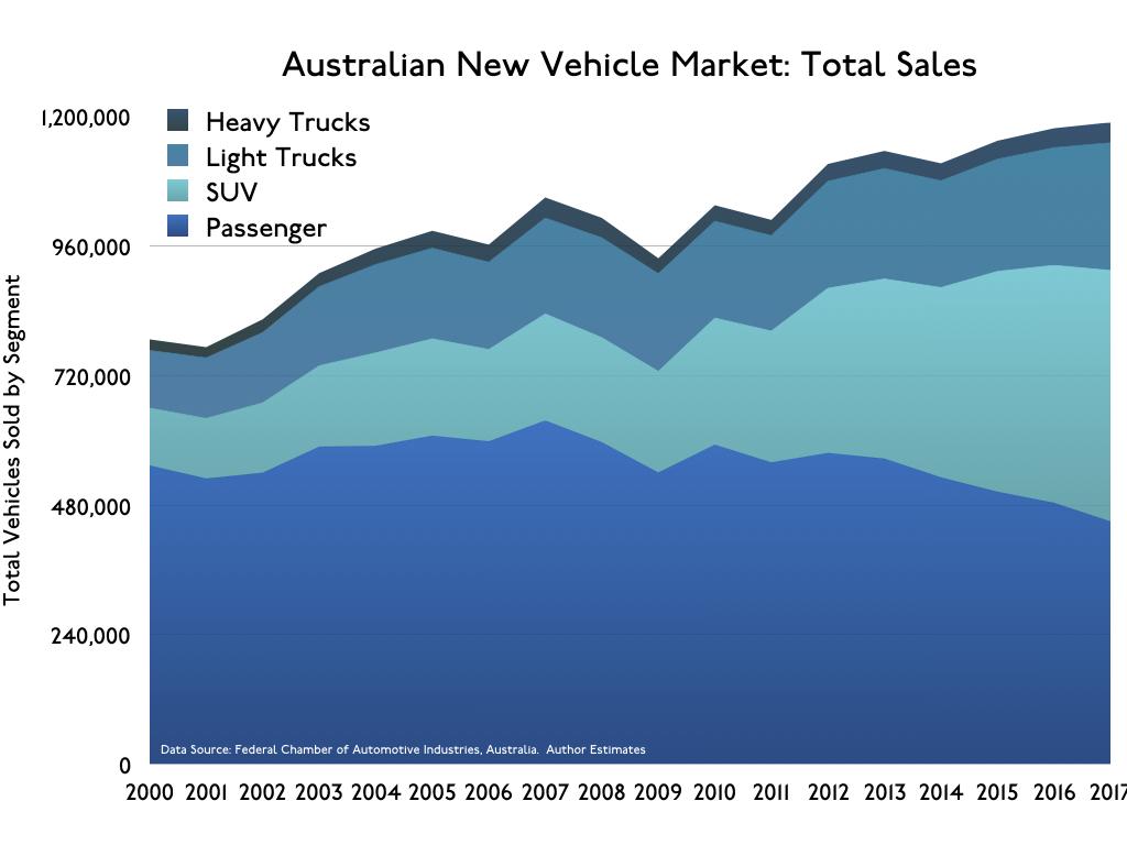 AustralianNewCarMarket.002