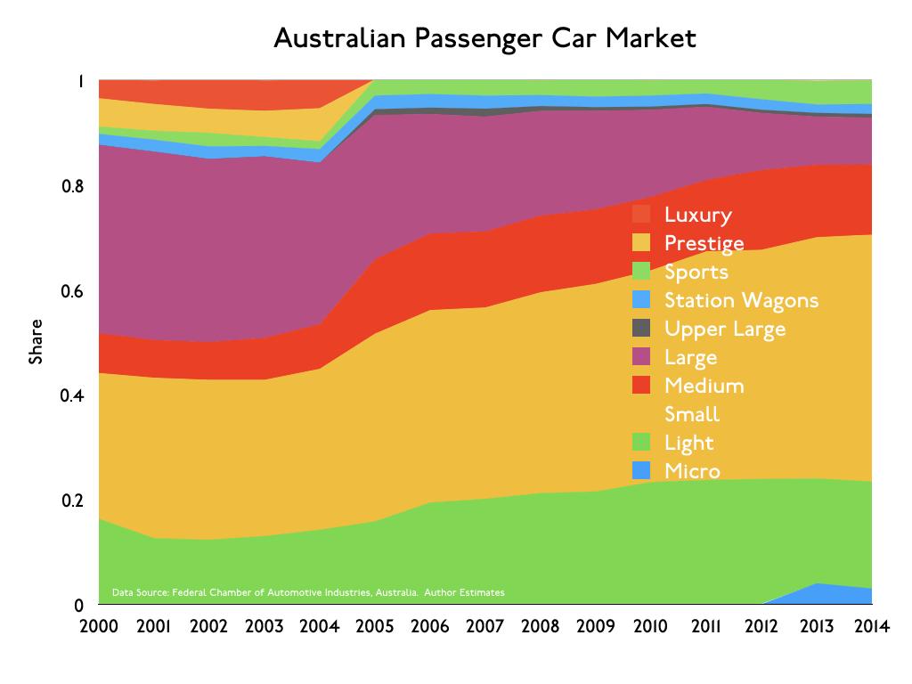 AustralianNewCarMarket.003