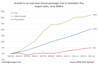 Transit Growth in Australia via ChartingTransport.com