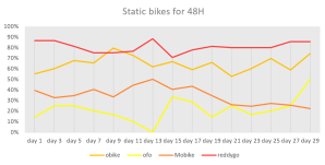 Percentage of static bikes in Pyrmont by company and day (Bikes unmoved for 48h or more)