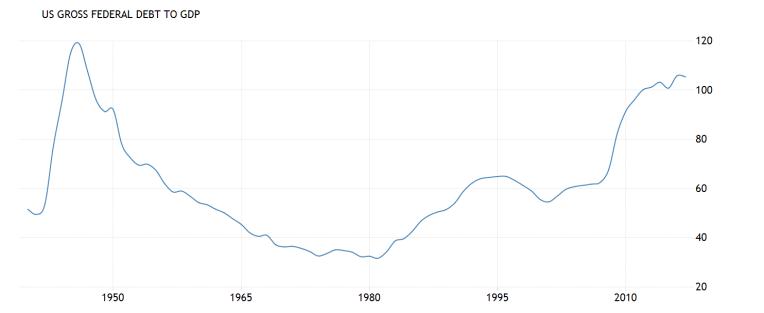 US-Debt-GDP-Ratio