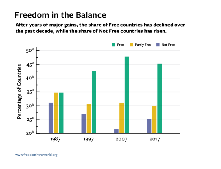 FitW5_820px_Bar_Chart_Freedom_In_The_Balance-cropped