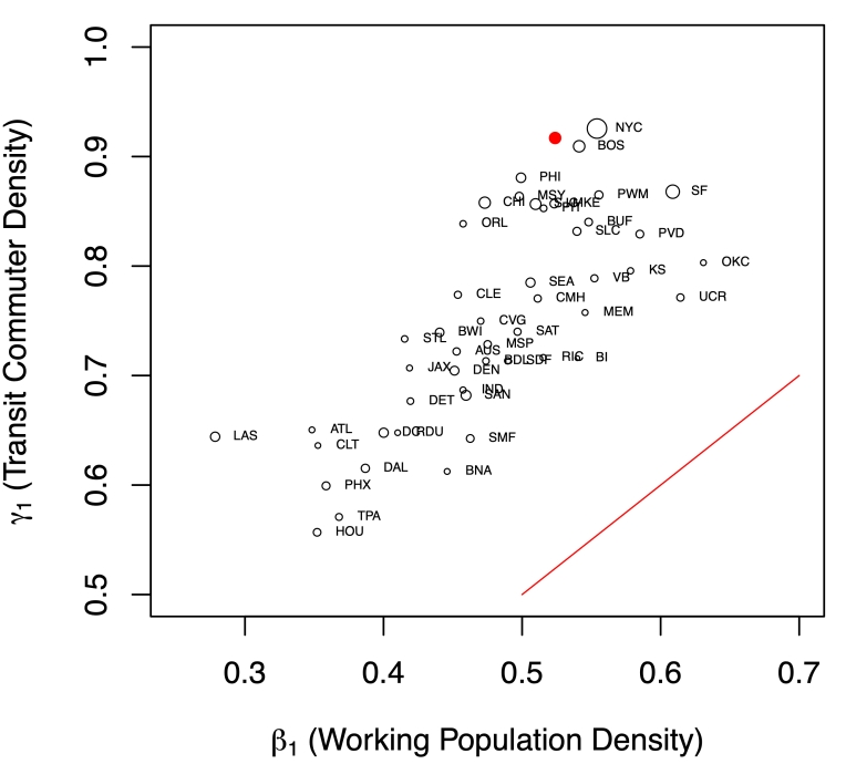 Scaling Coefficients for Transit Commuter and Working Population Density (dot sizes corresponds to residential density); Between-cities scaling (pooling 48 cities) shown with the solid red dot; All cities above the red diagonal line