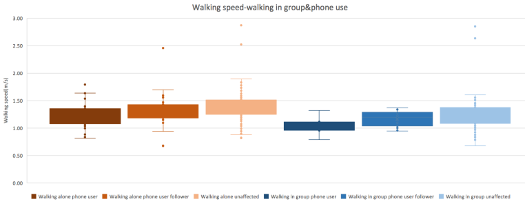 Walking speed, walking in group, and phone use