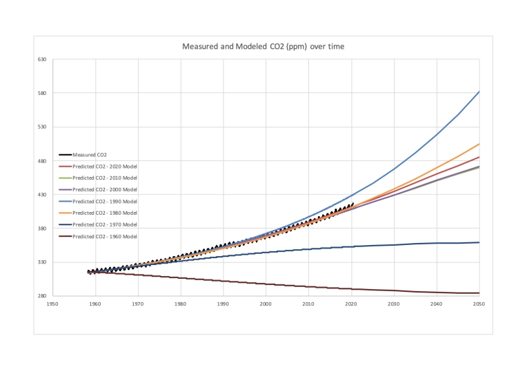 Measured and Modeled CO2 over time