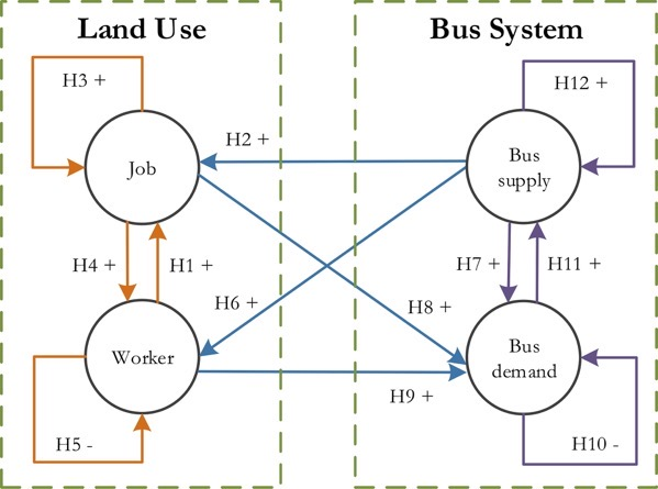 Hypotheses about relationships between land use and bus network